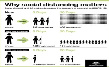 social distancing tf march 2020